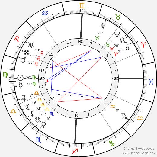 Arnold Schoenberg birth chart, biography, wikipedia 2017, 2018