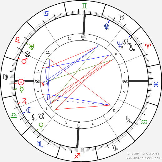 Arnold Schoenberg astro natal birth chart, Arnold Schoenberg horoscope, astrology