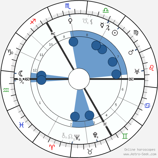 Gustav Holst wikipedia, horoscope, astrology, instagram