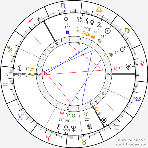 Gustav Holst birth chart, biography, wikipedia 2019, 2020