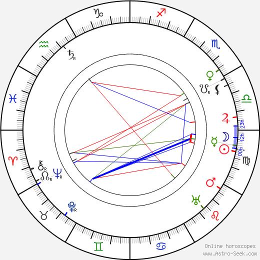 Hilja Haahti день рождения гороскоп, Hilja Haahti Натальная карта онлайн
