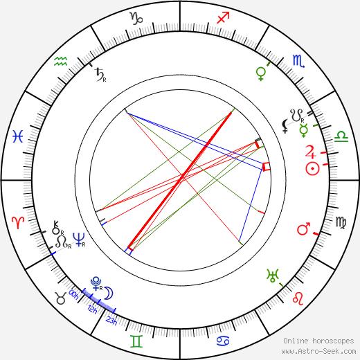 Sári Kürthy astro natal birth chart, Sári Kürthy horoscope, astrology
