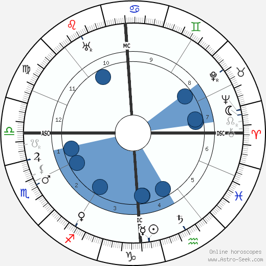 Albert Schweitzer horoscope, astrology, sign, zodiac, date of birth, instagram