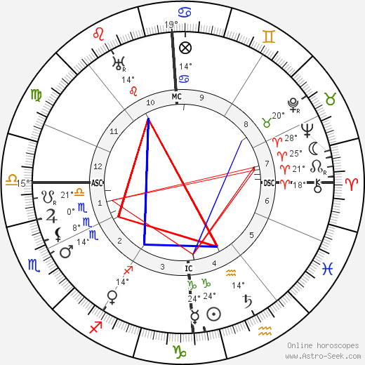 Albert Schweitzer birth chart, biography, wikipedia 2017, 2018
