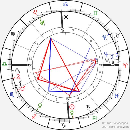 Albert Schweitzer astro natal birth chart, Albert Schweitzer horoscope, astrology