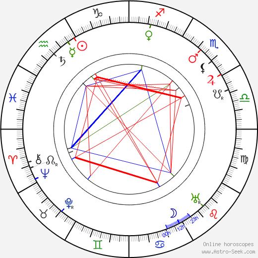 Arthur Wontner astro natal birth chart, Arthur Wontner horoscope, astrology