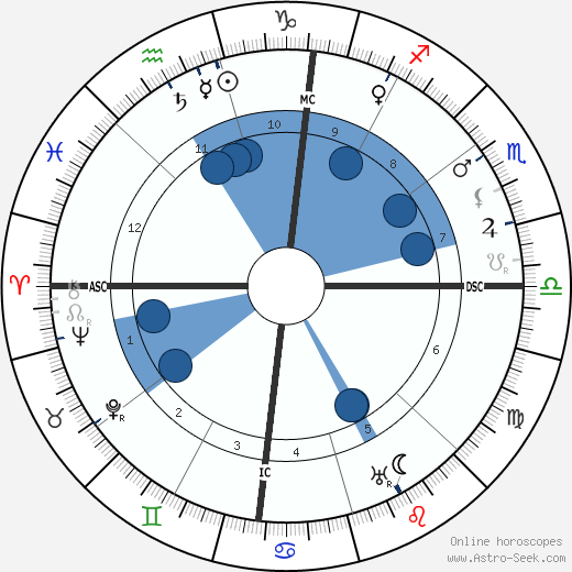 D. W. Griffith wikipedia, horoscope, astrology, instagram