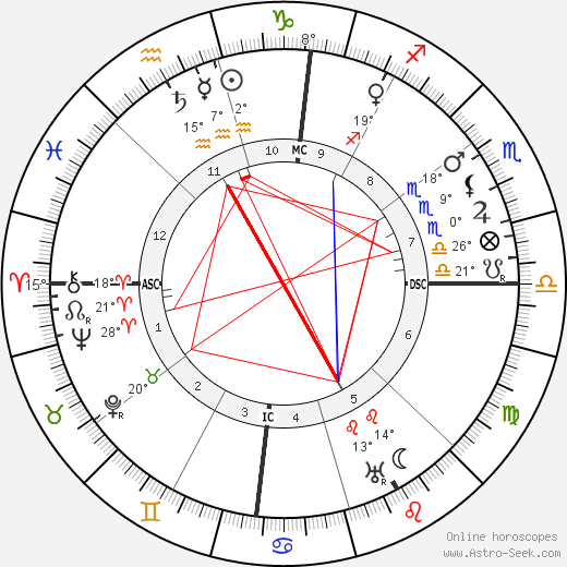 D. W. Griffith birth chart, biography, wikipedia 2020, 2021