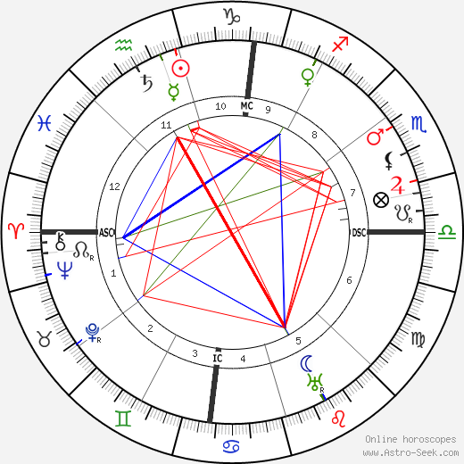 D. W. Griffith birth chart, D. W. Griffith astro natal horoscope, astrology