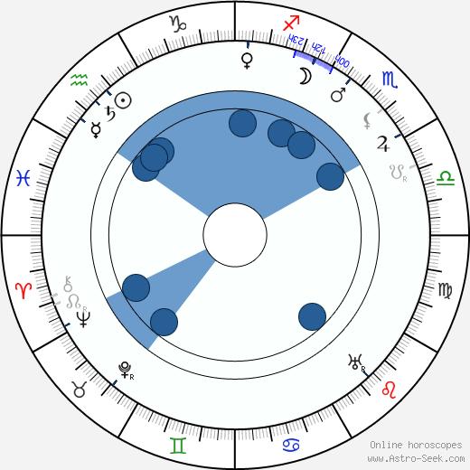 Horace B. Carpenter wikipedia, horoscope, astrology, instagram
