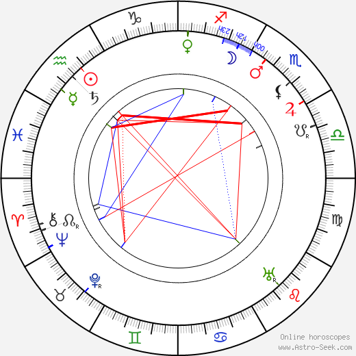 Horace B. Carpenter astro natal birth chart, Horace B. Carpenter horoscope, astrology