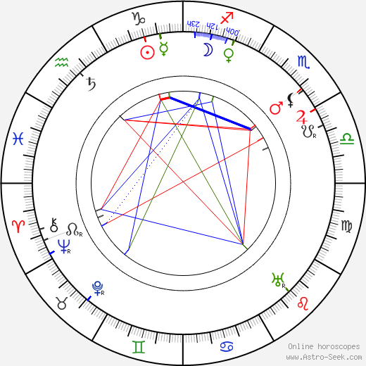 James Stuart Blackton birth chart, James Stuart Blackton astro natal horoscope, astrology