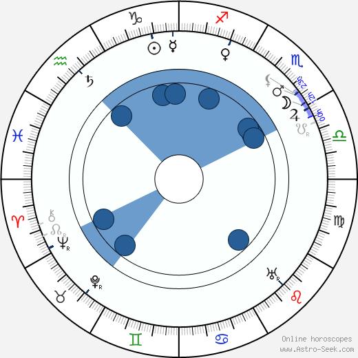 Mary St. John wikipedia, horoscope, astrology, instagram