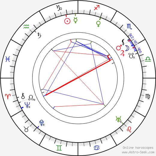 Mary St. John birth chart, Mary St. John astro natal horoscope, astrology