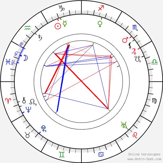 Terezie Brzková birth chart, Terezie Brzková astro natal horoscope, astrology