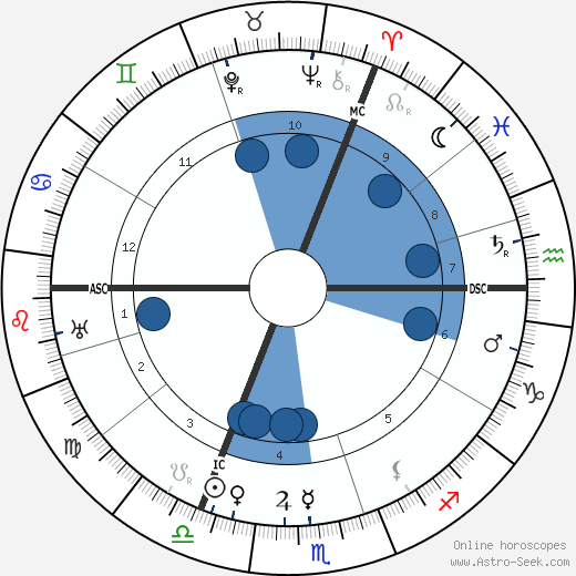 Aleister Crowley wikipedia, horoscope, astrology, instagram