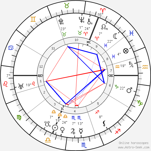 Aleister Crowley birth chart, biography, wikipedia 2017, 2018