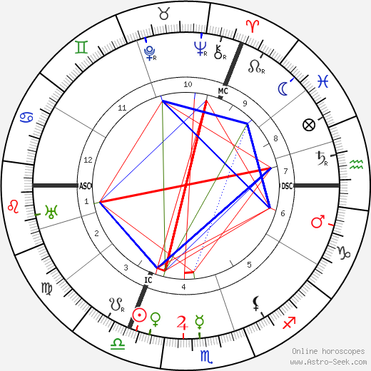 Aleister Crowley astro natal birth chart, Aleister Crowley horoscope, astrology