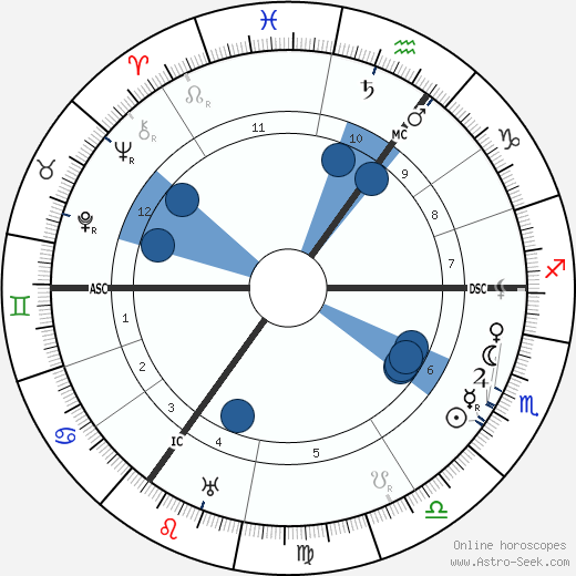 Carl Josef Gauss wikipedia, horoscope, astrology, instagram