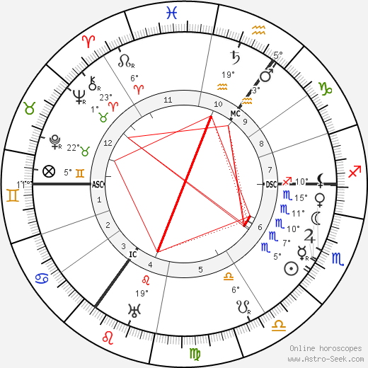Carl Josef Gauss birth chart, biography, wikipedia 2019, 2020