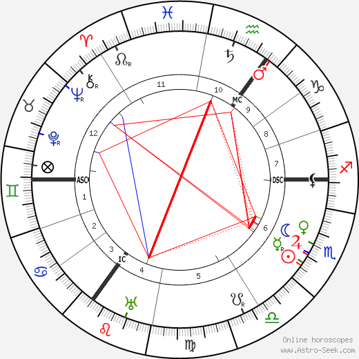 Carl Josef Gauss astro natal birth chart, Carl Josef Gauss horoscope, astrology
