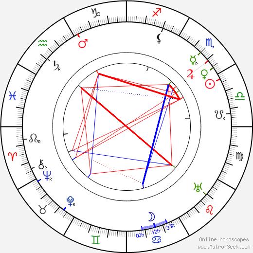 Edgar Selwyn birth chart, Edgar Selwyn astro natal horoscope, astrology