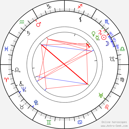 Emil Kauppi birth chart, Emil Kauppi astro natal horoscope, astrology