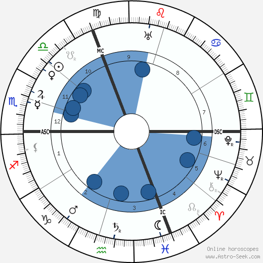 Emil Rudolf Weiss wikipedia, horoscope, astrology, instagram