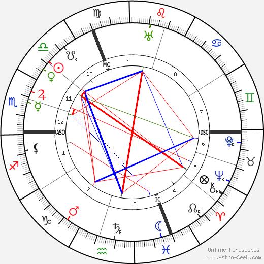 Emil Rudolf Weiss tema natale, oroscopo, Emil Rudolf Weiss oroscopi gratuiti, astrologia