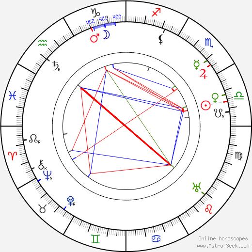 Erich Kaiser-Titz astro natal birth chart, Erich Kaiser-Titz horoscope, astrology