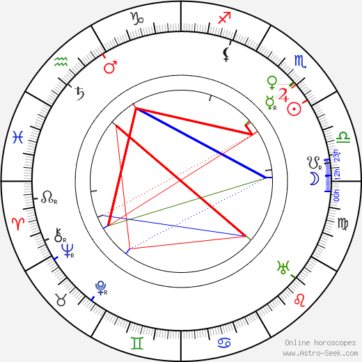 H. B. Warner birth chart, H. B. Warner astro natal horoscope, astrology