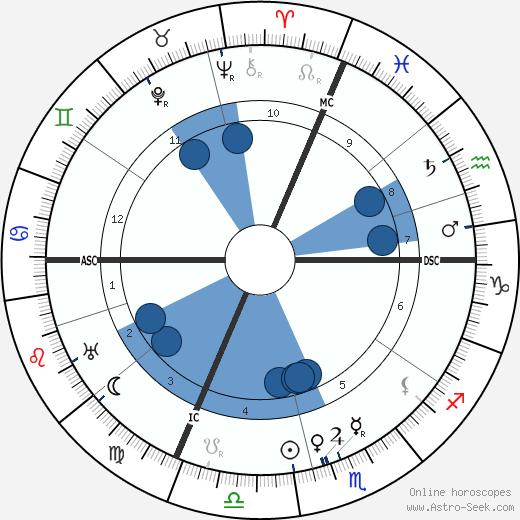 Harry Tracy wikipedia, horoscope, astrology, instagram