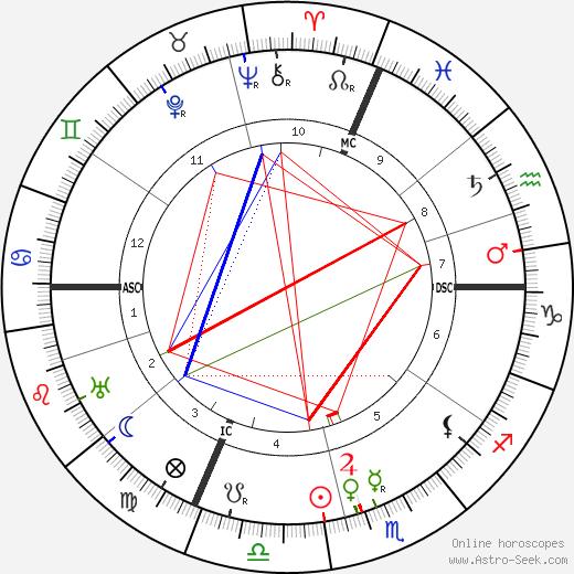 Harry Tracy день рождения гороскоп, Harry Tracy Натальная карта онлайн