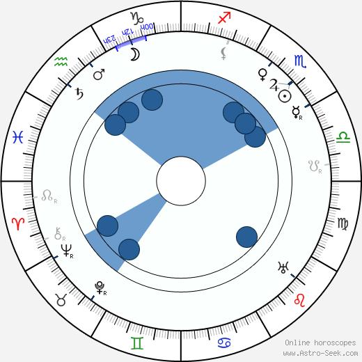 Emanuel Viktor Voska wikipedia, horoscope, astrology, instagram