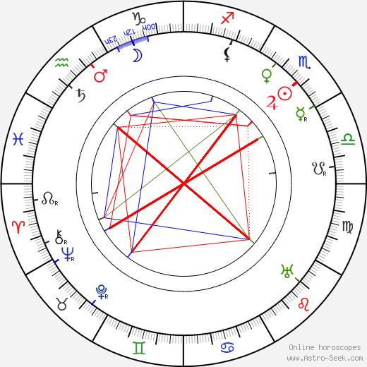 Emanuel Viktor Voska birth chart, Emanuel Viktor Voska astro natal horoscope, astrology