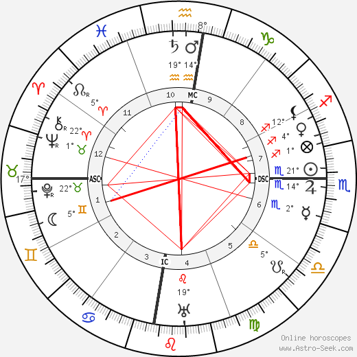 Gregorio del Pilar birth chart, biography, wikipedia 2019, 2020