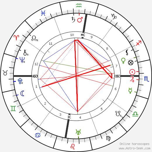 Gregorio del Pilar день рождения гороскоп, Gregorio del Pilar Натальная карта онлайн