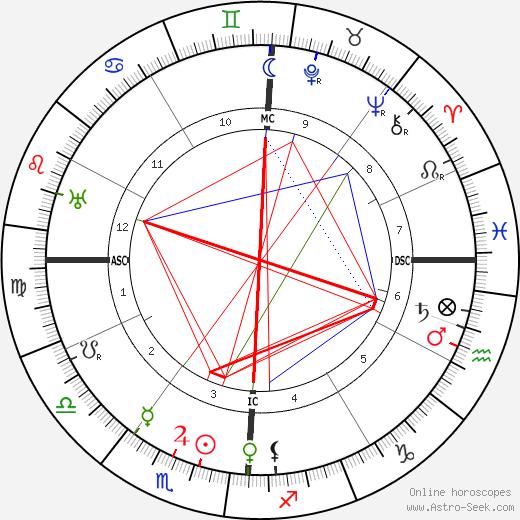 James Baum день рождения гороскоп, James Baum Натальная карта онлайн
