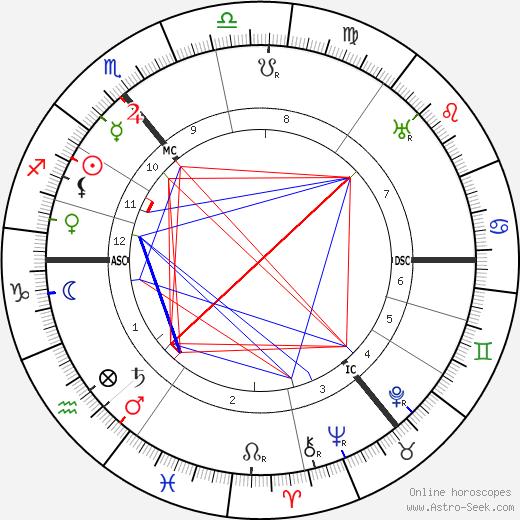 Edith Allonby tema natale, oroscopo, Edith Allonby oroscopi gratuiti, astrologia