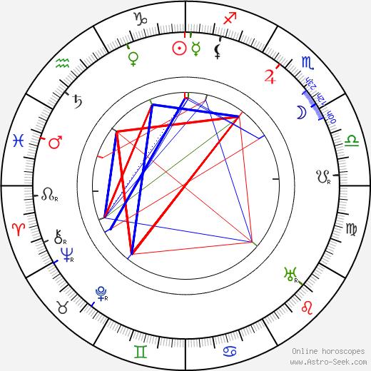 Ernst Behmer день рождения гороскоп, Ernst Behmer Натальная карта онлайн