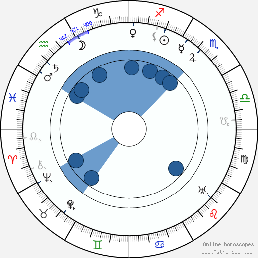 Frank Reicher wikipedia, horoscope, astrology, instagram