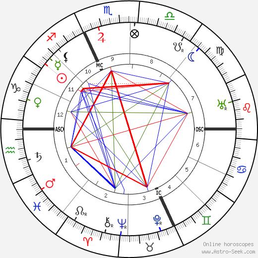Mileva Marić birth chart, Mileva Marić astro natal horoscope, astrology