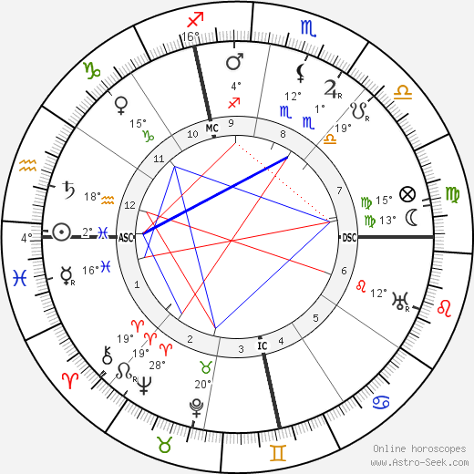 Jeanne Calment birth chart, biography, wikipedia 2019, 2020