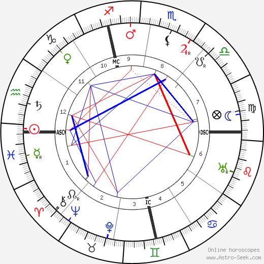 Jeanne Calment astro natal birth chart, Jeanne Calment horoscope, astrology