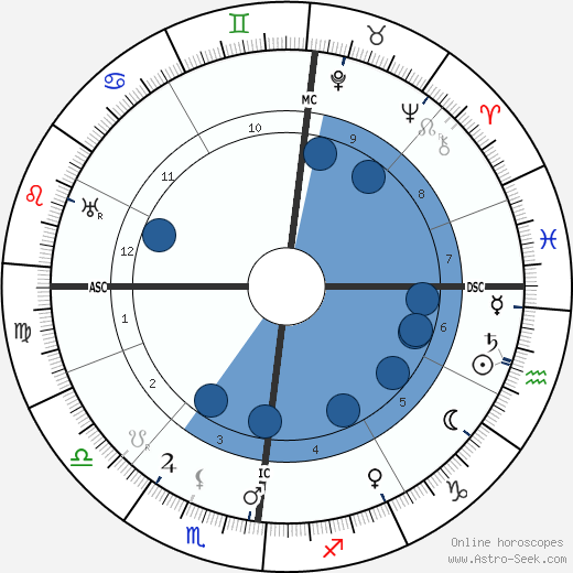 Ludwig Prandtl wikipedia, horoscope, astrology, instagram