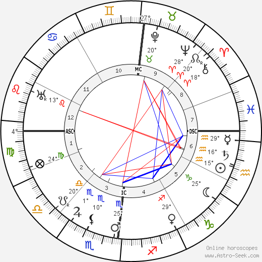 Ludwig Prandtl birth chart, biography, wikipedia 2018, 2019