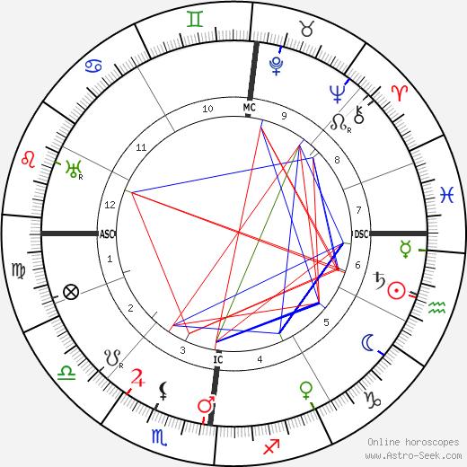 Ludwig Prandtl astro natal birth chart, Ludwig Prandtl horoscope, astrology