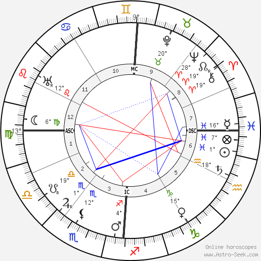 Marie Marvingt birth chart, biography, wikipedia 2019, 2020