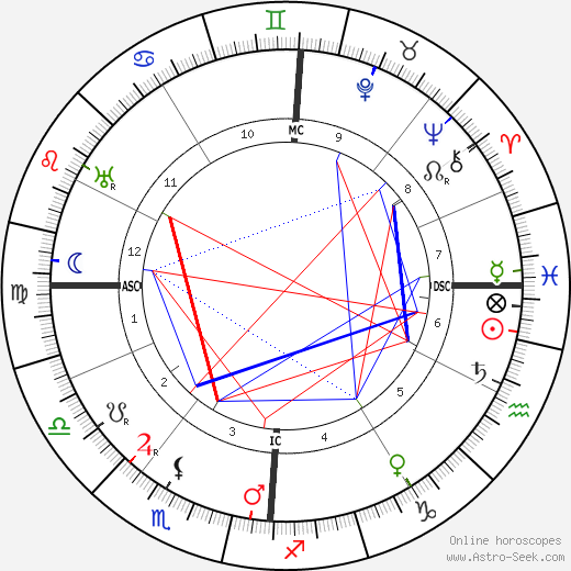 Marie Marvingt birth chart, Marie Marvingt astro natal horoscope, astrology