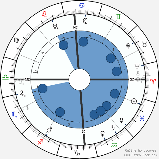 Henri Gheon wikipedia, horoscope, astrology, instagram